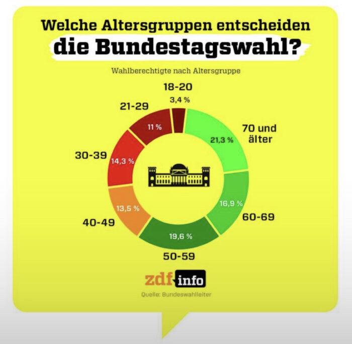 Altersverteilung bei der Bundestagswahl